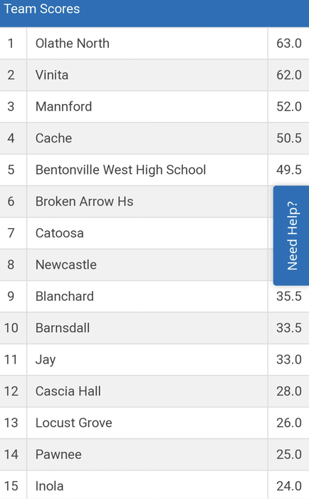 Catoosa Standings day 1